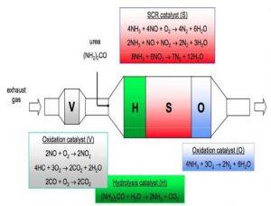 Nghiên cứu vấn đề khử các khí NOx trong điều kiện dư nhiều khí O2