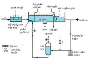 Xử lý nước thải của các nhà máy sơn bằng phương pháp điện tuyển nổi