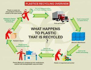 Kỹ thuật mới tái chế 100% chất dẻo gia dụng