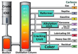 sản phẩm của quá trình cracking dầu mỏ