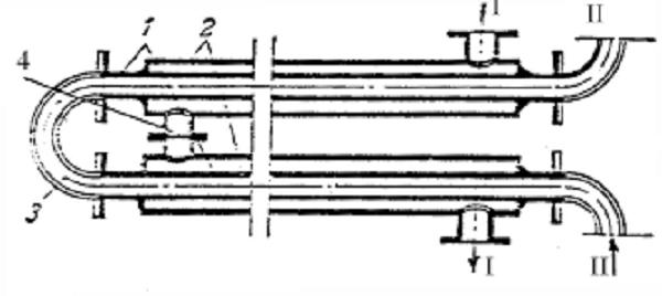 hình ảnh cấu tạo trao đổi nhiệt ống lồng ống