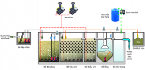 Phương pháp xử lý nước thải bằng công nghệ AAO