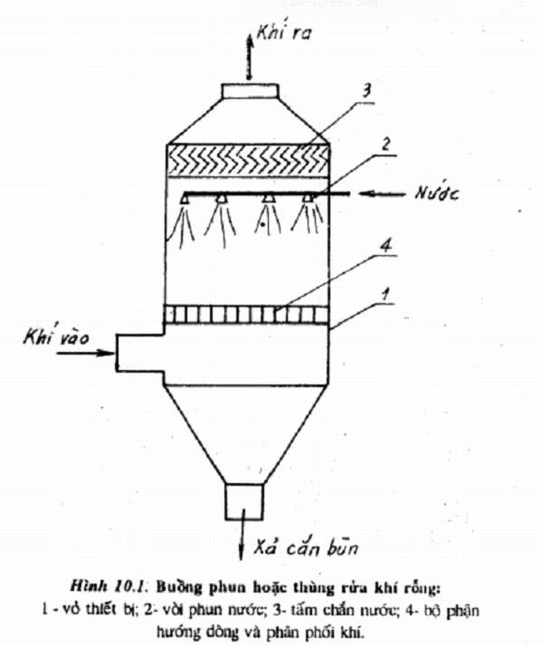 nguyên lý hoạt động tháp hấp thụ