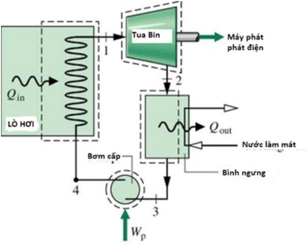 hình ảnh quy trình công nghệ của nhà máy đốt rác phát điện