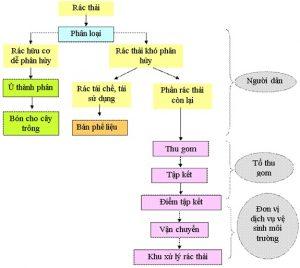 Mô hình quản lý rác ở nông thôn