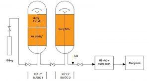 hình ảnh công nghệ loại bỏ amoni