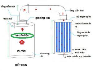 nguyên lý hoạt động của thiết bị chưng cất tinh dầu
