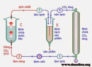 Công nghệ chiết xuất tinh dầu bằng CO2 siêu tới hạn