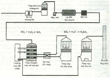 công nghệ sản xuất axit sulfuric H2SO4