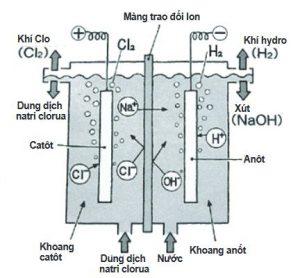 Các công nghệ sản xuất xút NaOH
